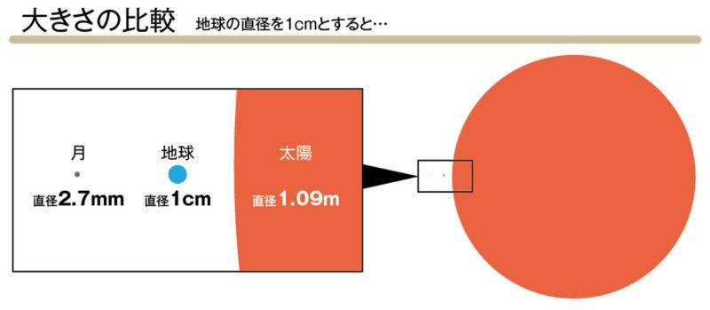 太陽・地球・月の大きさ